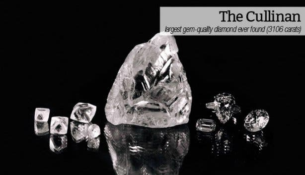 Shimansky's History of Diamonds The Cullinan
