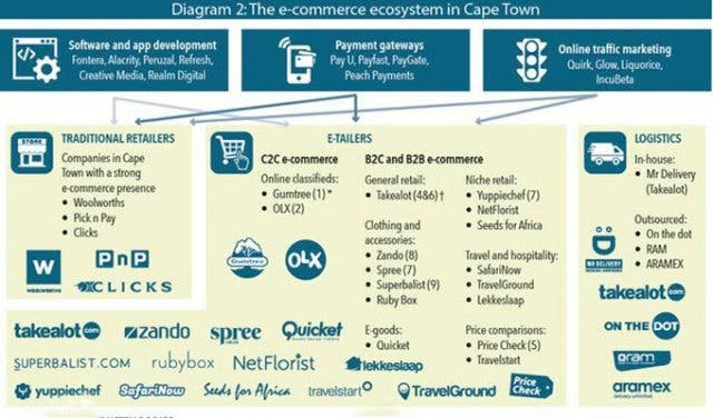 Cape Town Is The E Commerce Hub Of South Africa